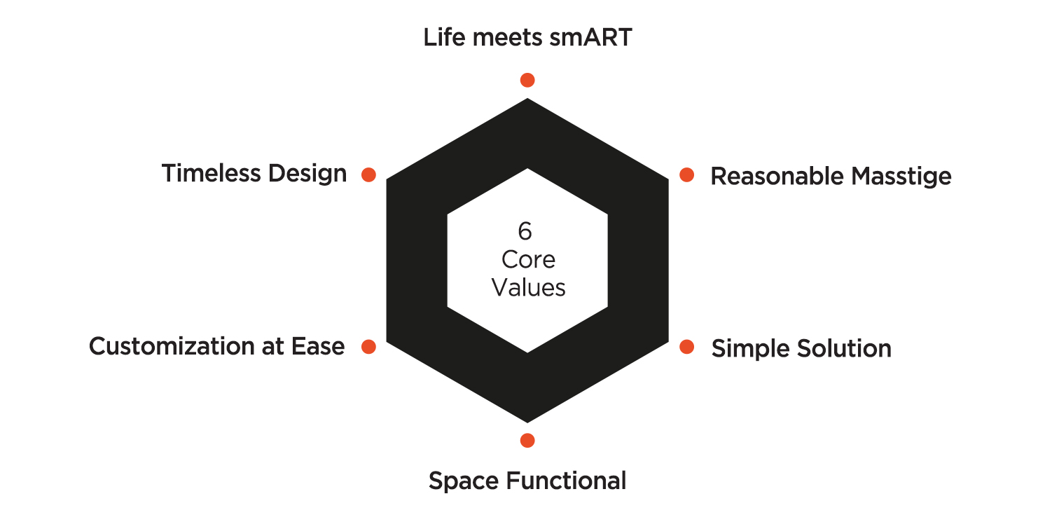 Life meets smART, Reasonable Masstige, Simple Solution, Space Functional, Customization at Ease, Timeless Design